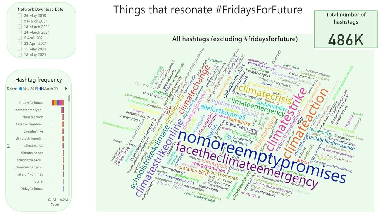 Have a look at data on #FridaysForFuture